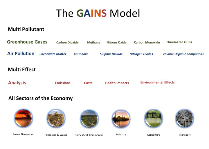 the GAINS Model